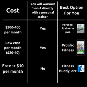 can I afford a personal trainer chart